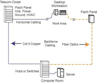 fiber optic patch panel wiring diagrams lennie lightwave's guide to fiber optics - networks fiber optic cable termination diagram